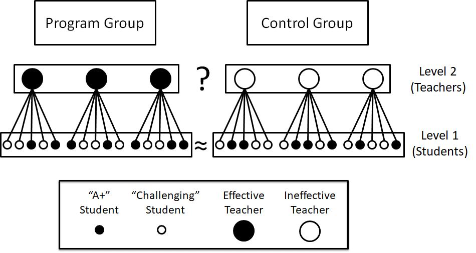 Figure 1: A hypothetical randomized experiment.